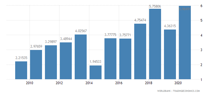 israel foreign direct investment net inflows percent of gdp wb data