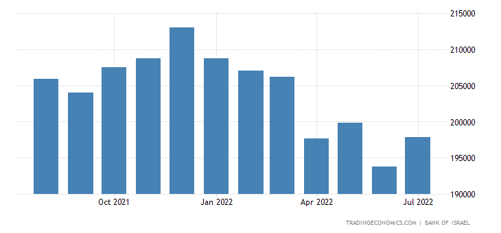 Israel Foreign Exchange Reserves