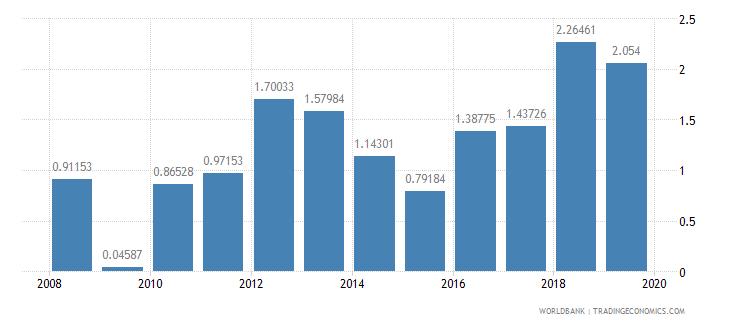 israel fuel exports percent of merchandise exports wb data