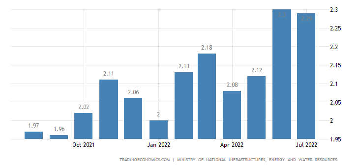 Israel Gasoline Prices