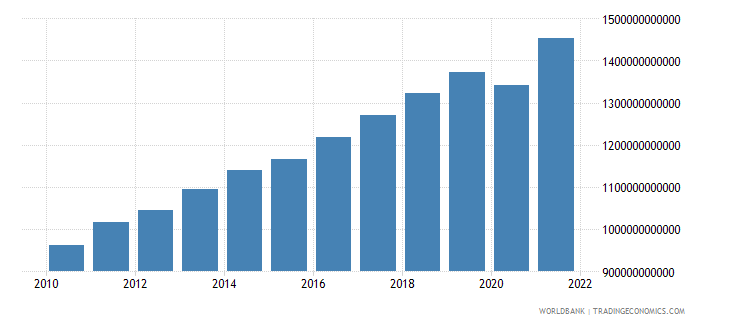 israel gdp constant lcu wb data