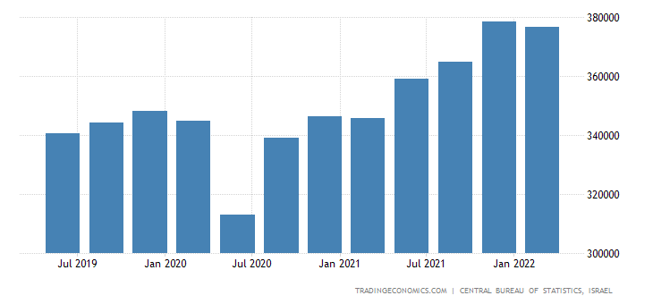 Israel GDP Constant Prices