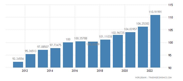 israel gdp deflator base year varies by country wb data