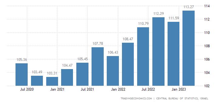 Israel GDP Deflator
