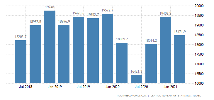 Israel GDP From Construction