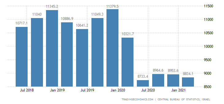 Israel GDP From Transport