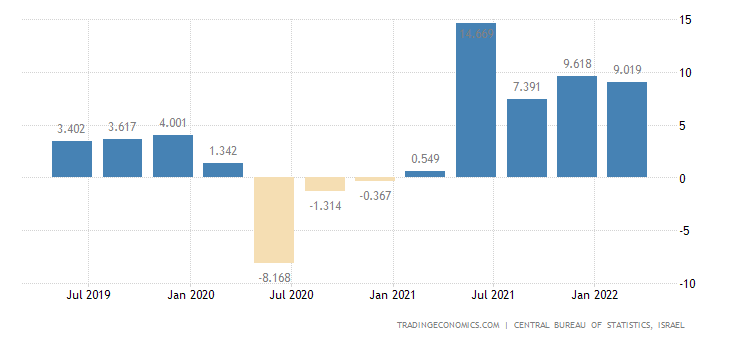 Israel GDP Annual Growth Rate