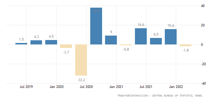 Israel GDP Growth Annualized