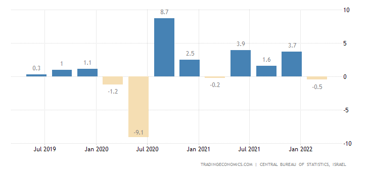 Israel GDP Growth Rate