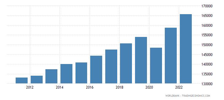 israel gdp per capita constant lcu wb data