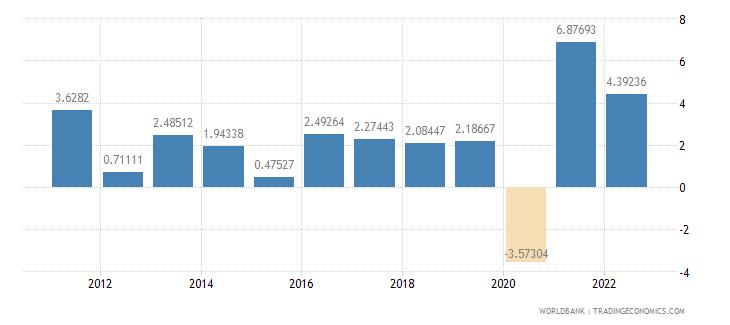israel gdp per capita growth annual percent wb data
