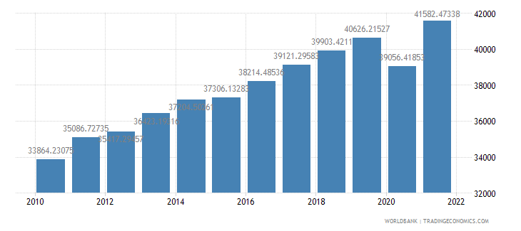 israel gdp per capita ppp constant 2005 international dollar wb data