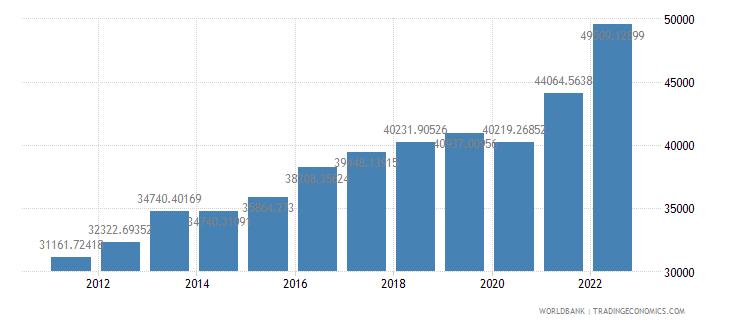 israel gdp per capita ppp us dollar wb data