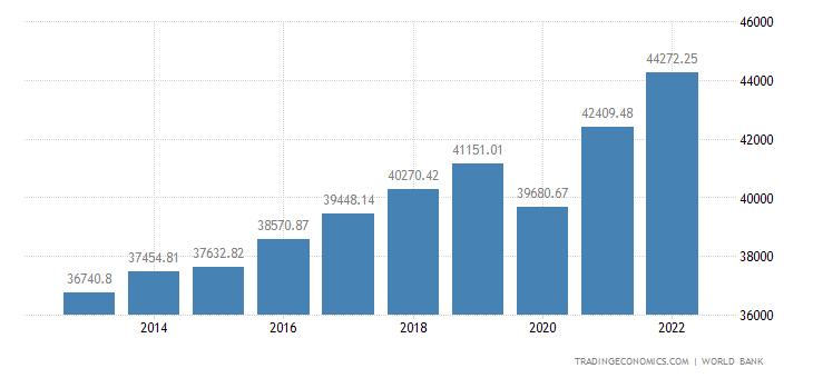 Israel GDP per capita PPP
