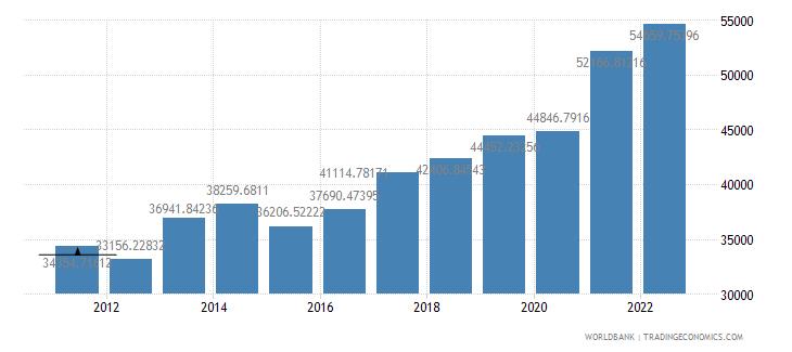 israel gdp per capita us dollar wb data