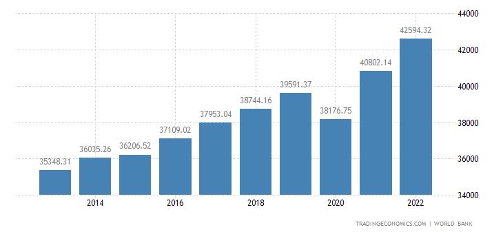 Israel GDP per capita