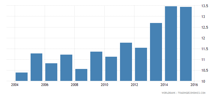 israel gdp per unit of energy use constant 2005 ppp dollar per kg of oil equivalent wb data