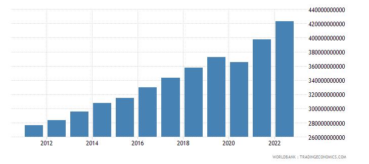 israel gdp ppp constant 2005 international dollar wb data