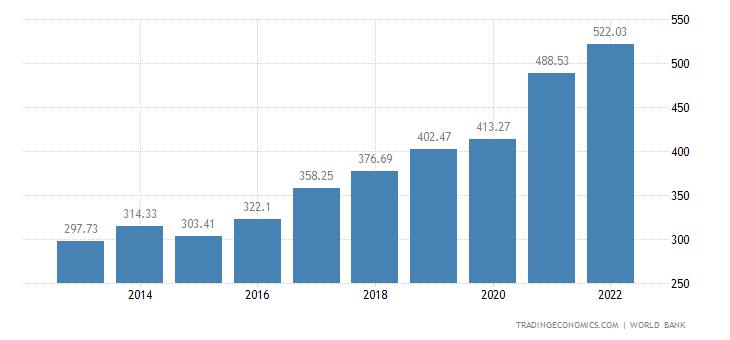 Israel GDP
