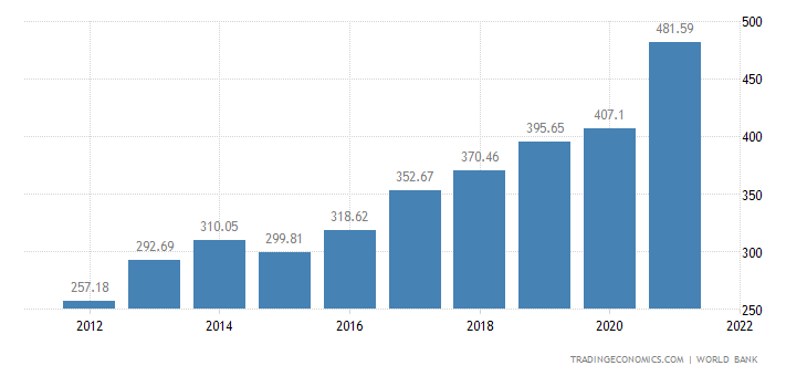 Israel GDP | 2019 | Data | Chart | Calendar | Forecast | News