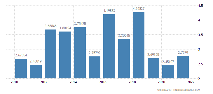 israel general government final consumption expenditure annual percent growth wb data