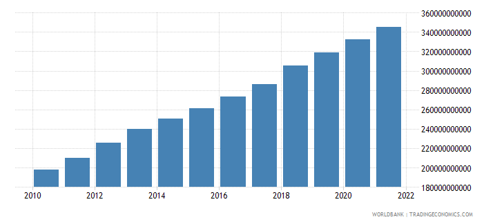 israel general government final consumption expenditure current lcu wb data