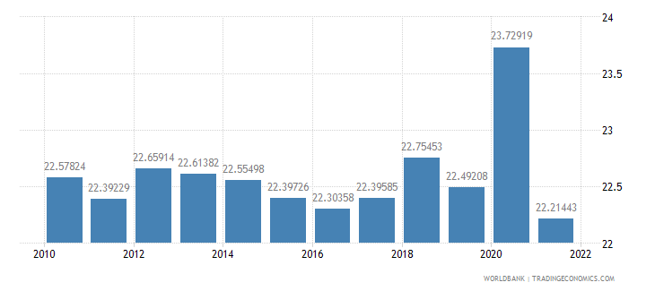 israel general government final consumption expenditure percent of gdp wb data