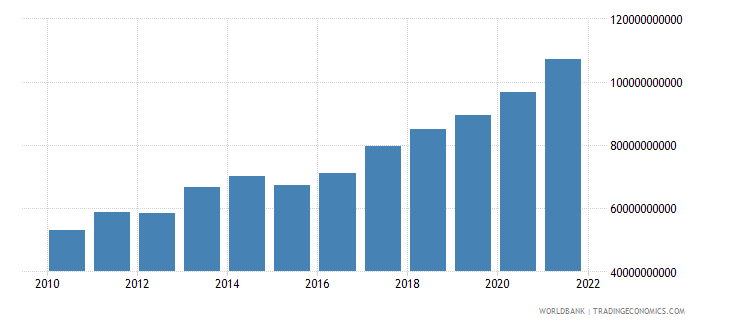 israel general government final consumption expenditure us dollar wb data