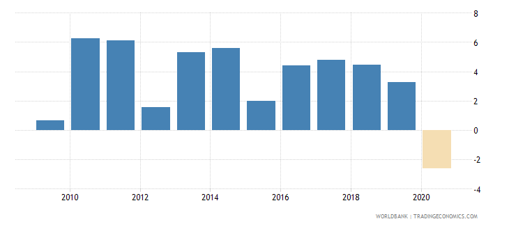 israel gni growth annual percent wb data