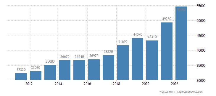 israel gni per capita atlas method us dollar wb data