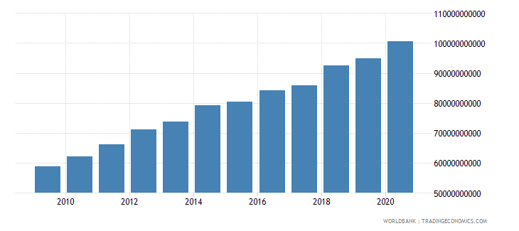 israel goods and services expense current lcu wb data
