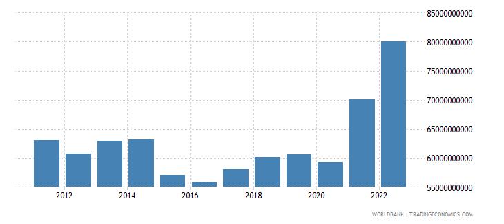 israel goods exports bop us dollar wb data
