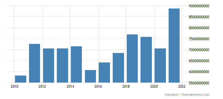 israel goods imports bop us dollar wb data