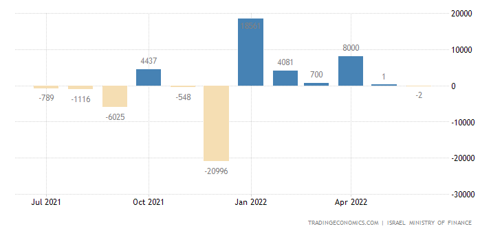Israel Government Budget Value