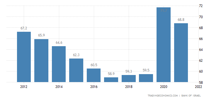 Israel Government Debt to GDP