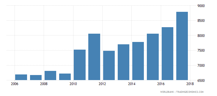 israel government expenditure per primary student constant ppp$ wb data