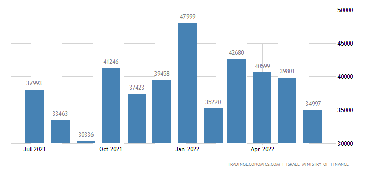 Israel Government Revenues