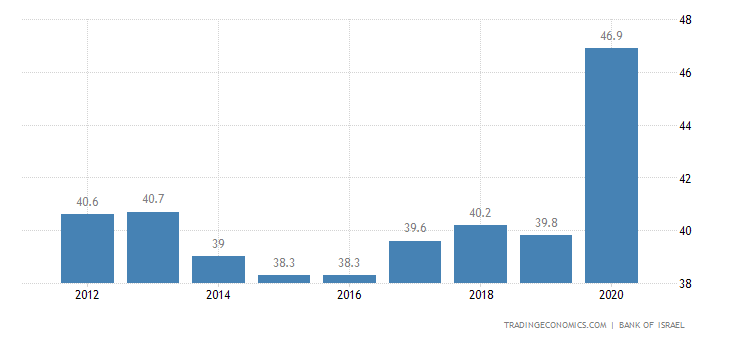 Israel Government Spending To Gdp