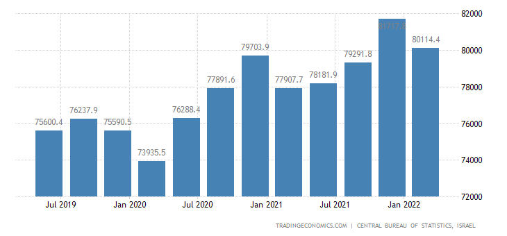 Israel Government Spending