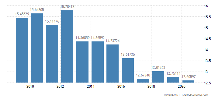 israel grants and other revenue percent of revenue wb data