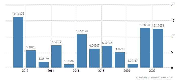 israel gross capital formation annual percent growth wb data