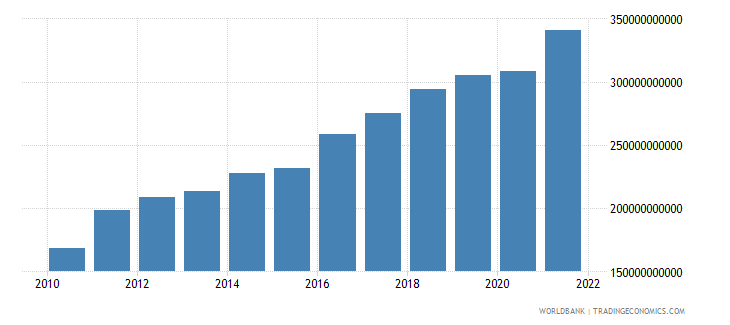 israel gross capital formation constant lcu wb data