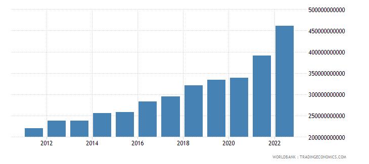 israel gross capital formation current lcu wb data