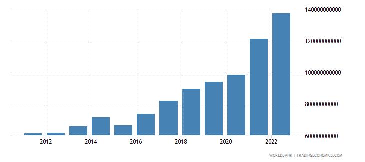 israel gross capital formation us dollar wb data