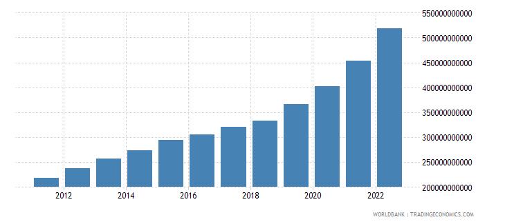 israel gross domestic savings current lcu wb data