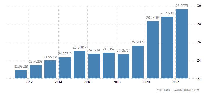 israel gross domestic savings percent of gdp wb data