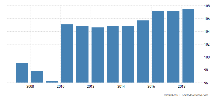 israel gross enrolment ratio lower secondary female percent wb data
