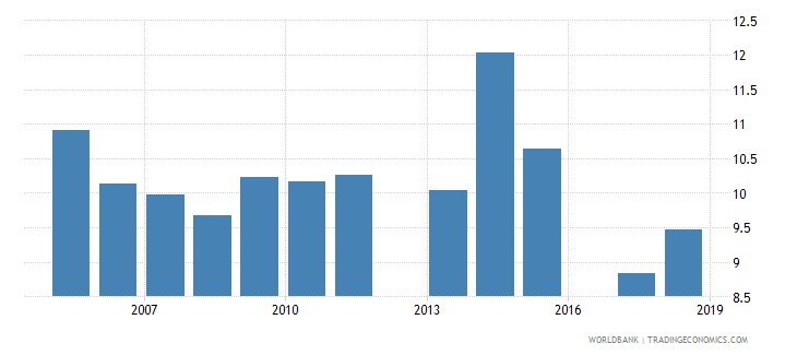 israel gross enrolment ratio post secondary non tertiary female percent wb data