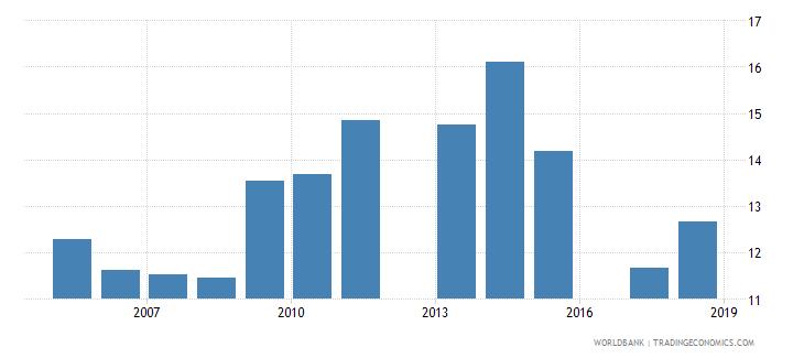 israel gross enrolment ratio post secondary non tertiary male percent wb data
