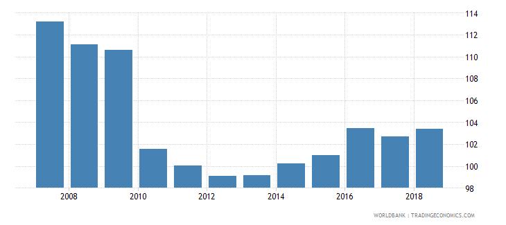 israel gross enrolment ratio upper secondary male percent wb data